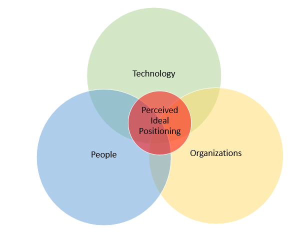 three factors of technological growth