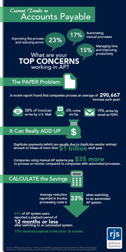 What are your AP process concerns?