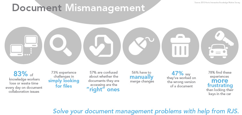 Document Mismanagement and electronic forms