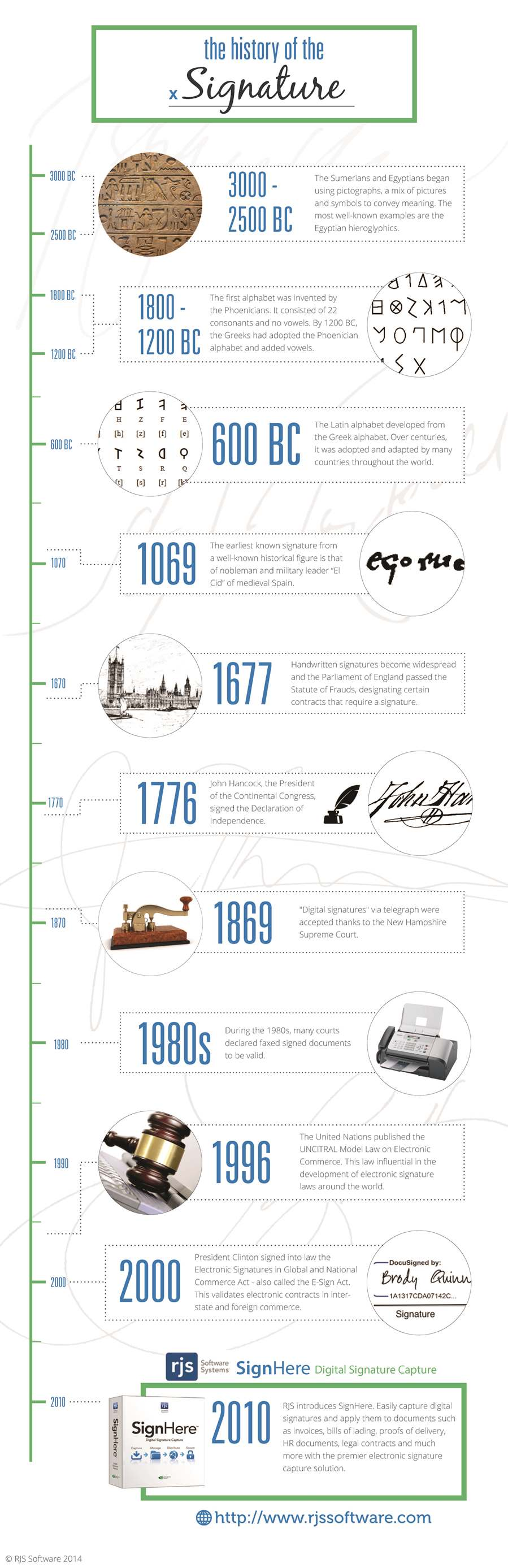 Infographic: the History of the Signature