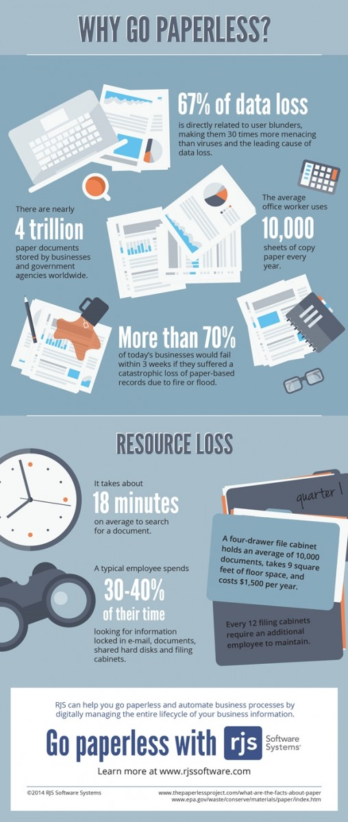 Why Go Paperless Hint You Can T Afford Not To