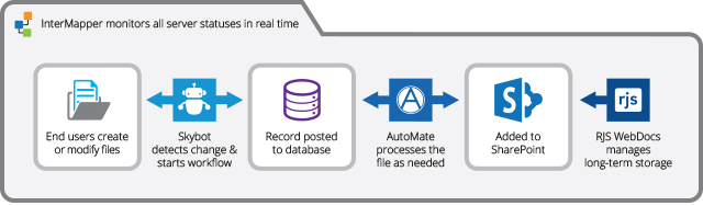 Sample automated SharePoint workflow