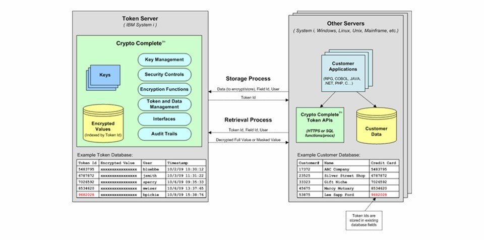 IBM i encryption key management diagram