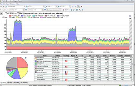 Figure 2:NetFlow sensors allow the network monitoring staff to examine the amount and type of traffic flowing on the network.