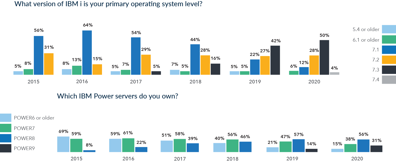 2020 HelpSystems Marketplace Study IBM i in the data center