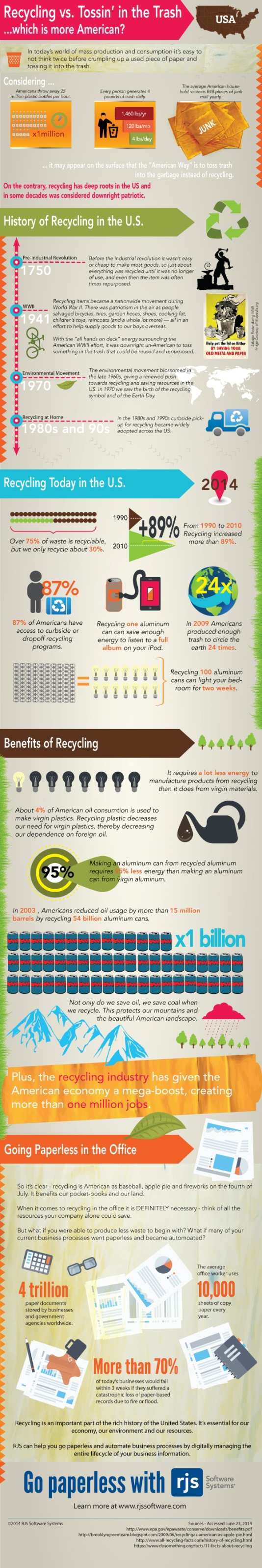 Infographic: Recycling vs. Tossin' in the Trash—which is more American?