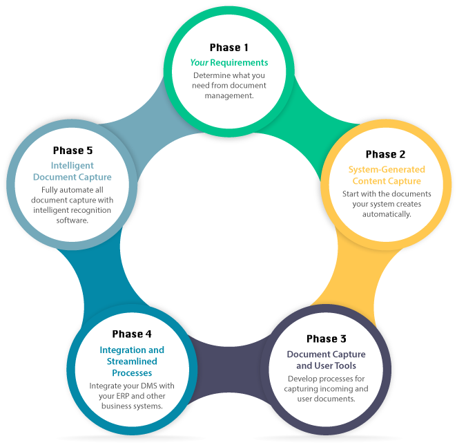 5 phases of a successful AP document management implementation