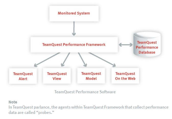 Performance Software | HelpSystems