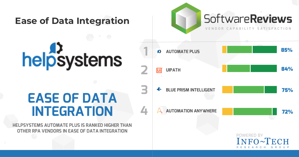automate-info-tech-data-integration