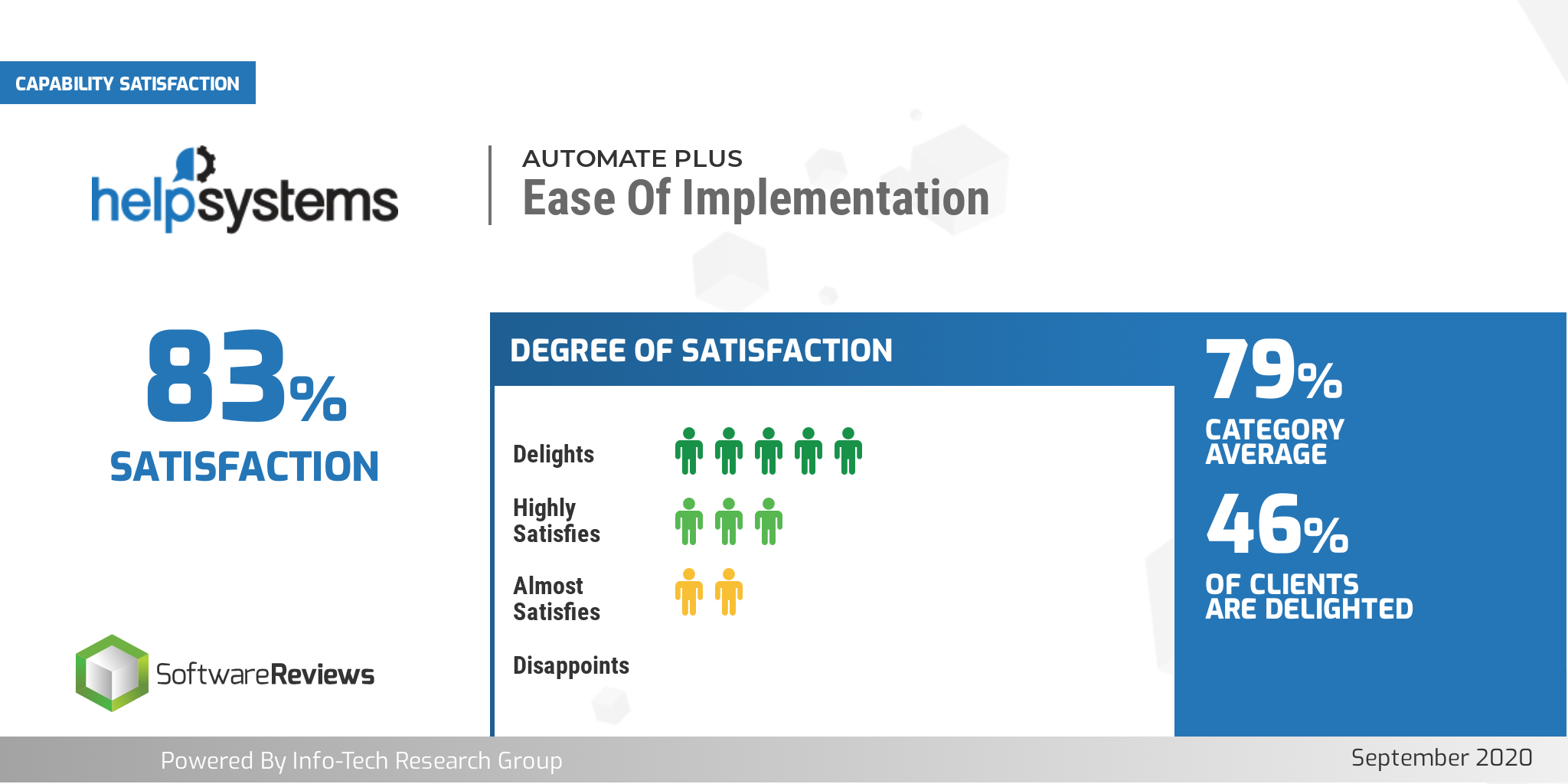 automate-info-tech-ease-of-implementation