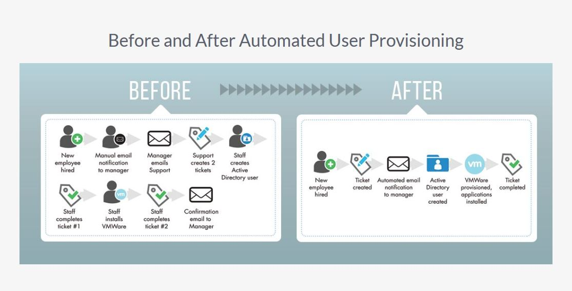 automated user provisioning example