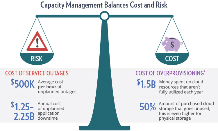 Risk Analysis | Capacity Management