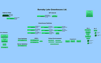Network Map Example: Burnaby Lake Greenhouse