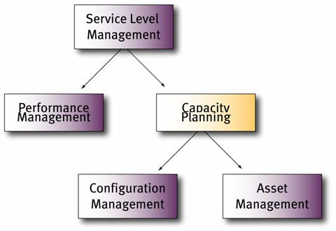 IT Capacity Management workloads and services | HelpSystems