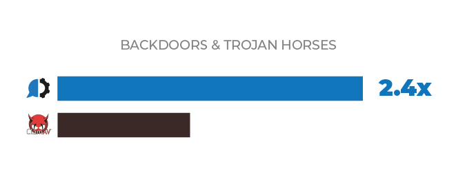 backdoor and trojan horses