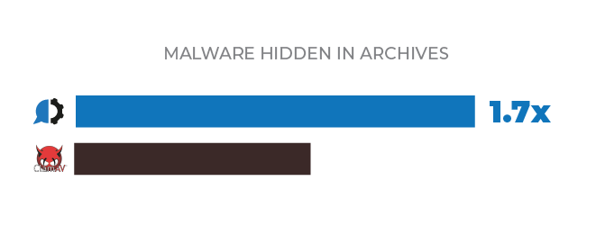 malware hidden in archives