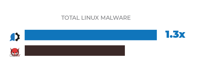 total linux malware