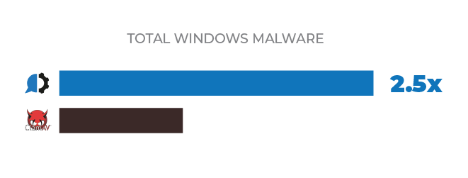 total windows malware