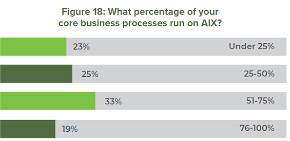 Figure 18: What percentage of your core business processes run on AIX?