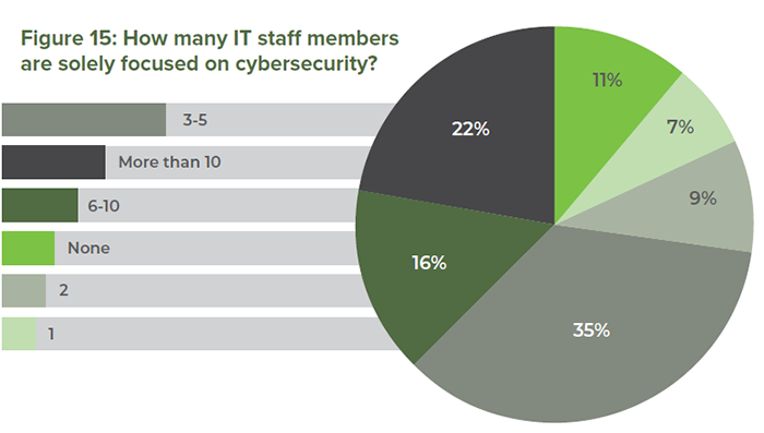 Figure 15: How many IT staff members are solely focused on cybersecurity?