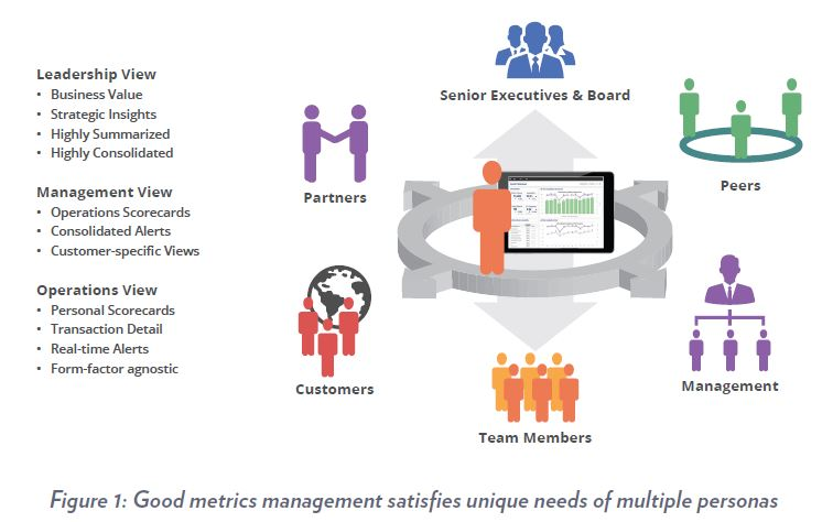 Good metrics management satisfies unique needs of multiple personas