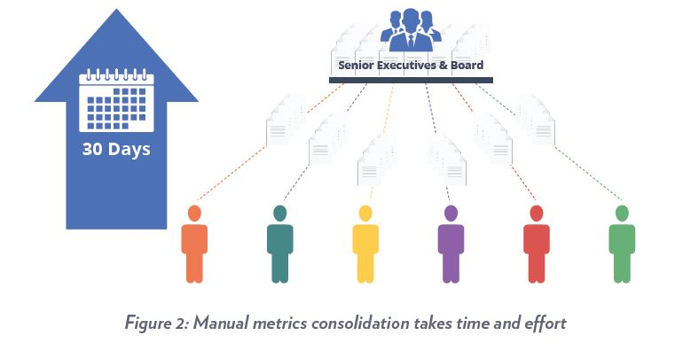 Manual metrics consolidation takes time and effort