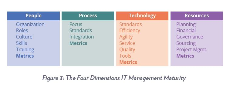 The Four Dimensions of IT Management Maturity: People Process, Technology, Resources