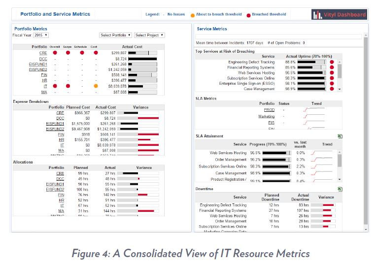 A Consolidated View of IT Resource Metrics