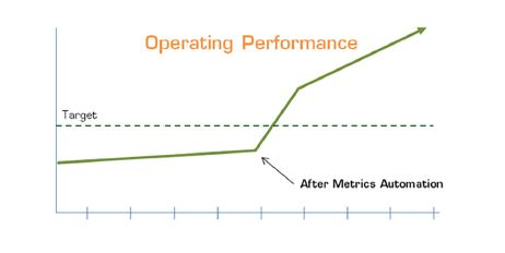 Operating performance targets using metrics automation in business value dashboards