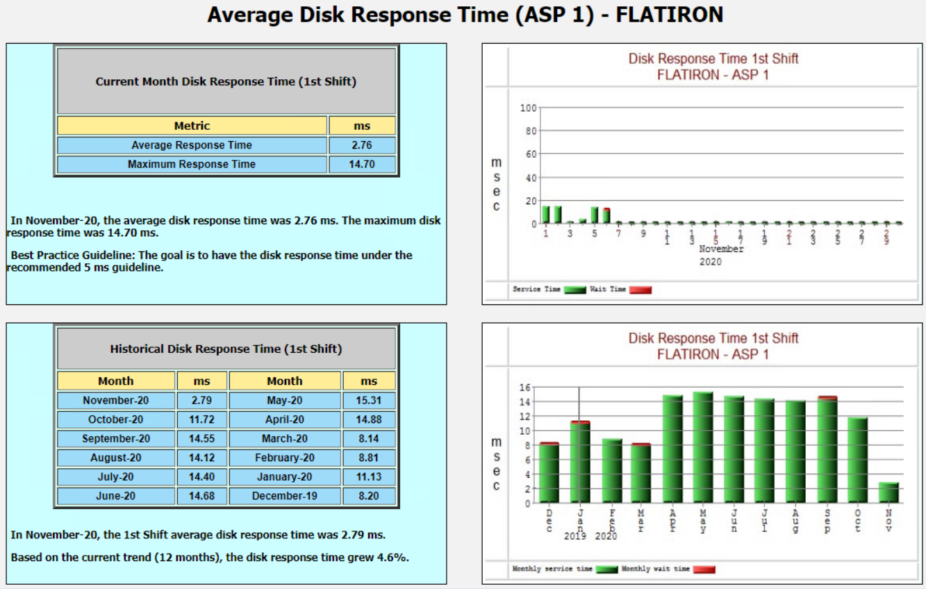 Example average response time report produced by a PM400 Report Set in Performance Navigator
