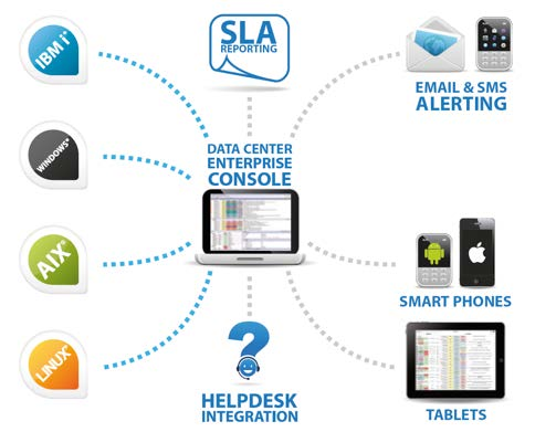 HelpSystems helps managed service providers manage their data center proactively.