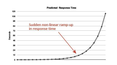 Queuing theory predicts sudden non-linear ramp up in response times.