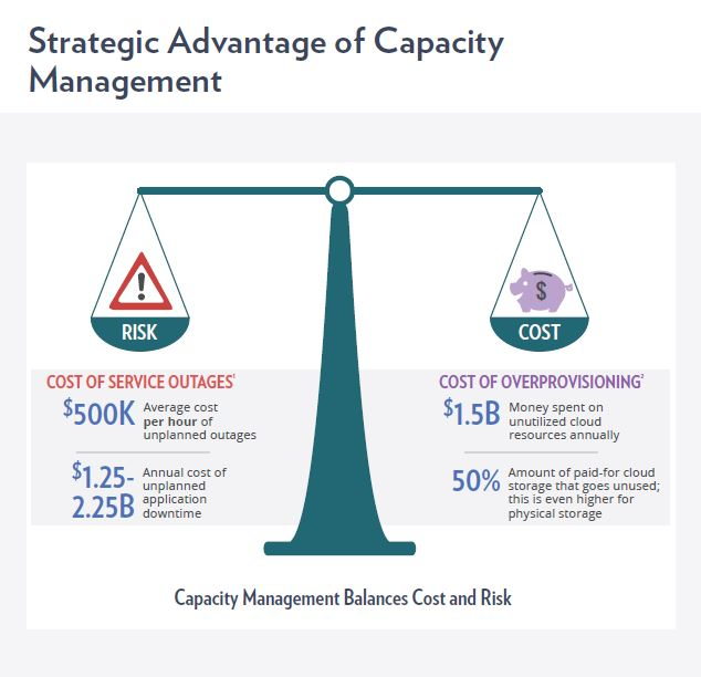 Capacity management balances cost and risk, strategic advantage of capacity management