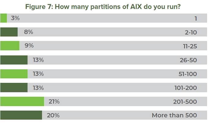 Figure 7: How many partitions of AIX do you run?