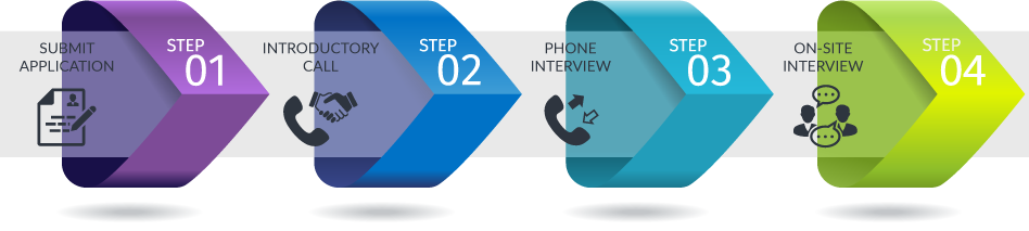 HelpSystems Interview Process