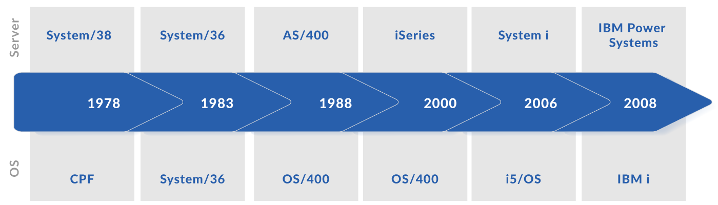 IBM i (iSeries, AS/400) Timeline