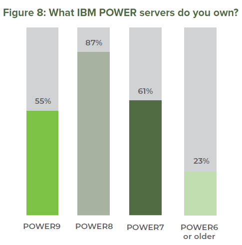 Existing IBM POWER Servers