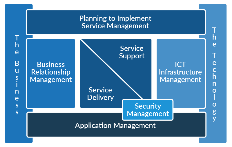 ITIL Version 2 Diagram | HelpSystems