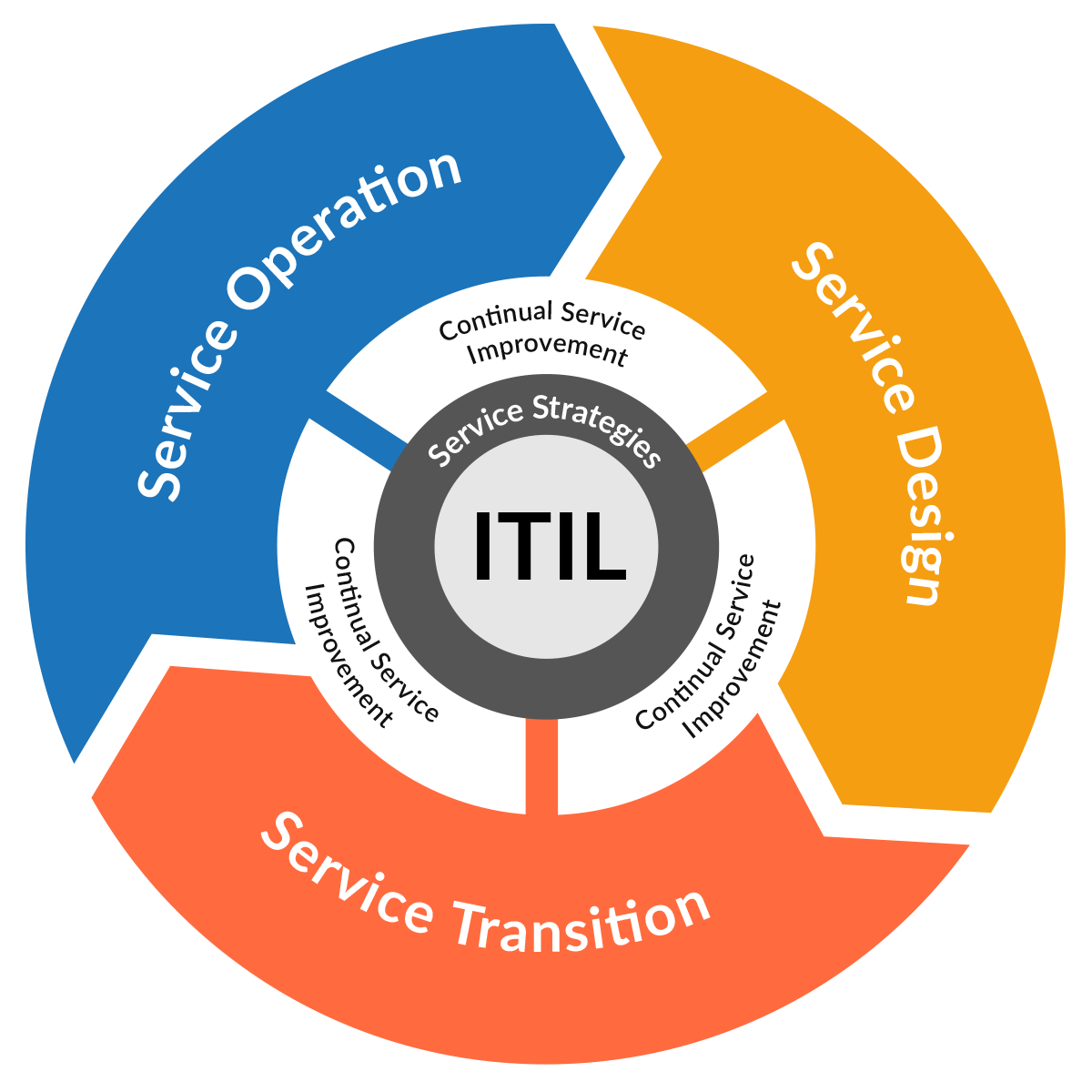 ITIL Version 3 Diagram | HelpSystems