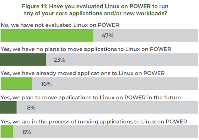 Figure 11: Have you evaluated Linux on POWER to run any of your core applications and/or new workloads?
