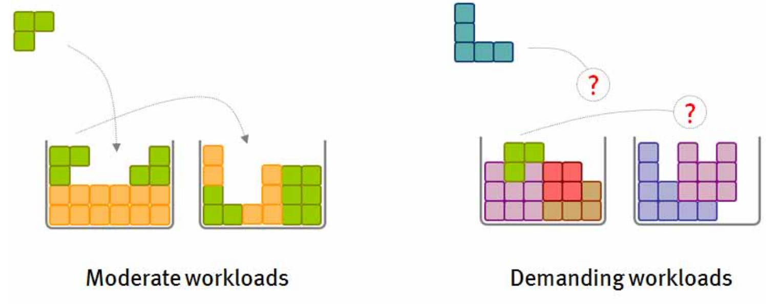 Moderate and Demanding Workloads