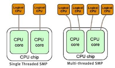 Multi-threaded processor