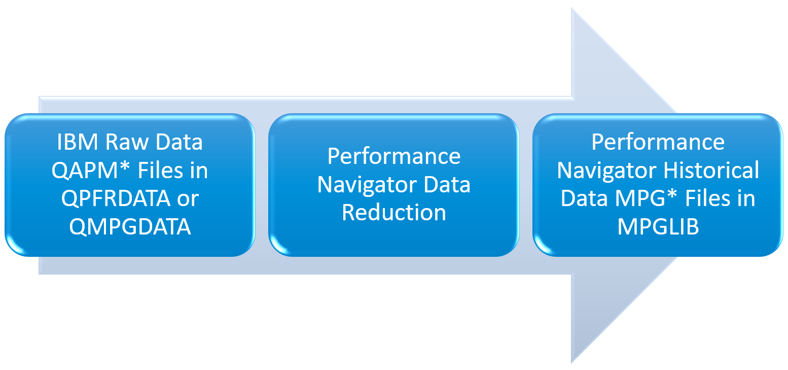 Performance Navigator relationship with IBM Collection Services data