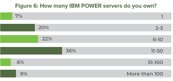 Figure 6: How many IBM POWER servers do you own?