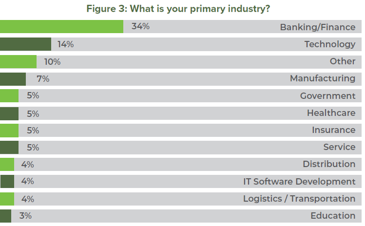 Figure 3: What is your primary industry?
