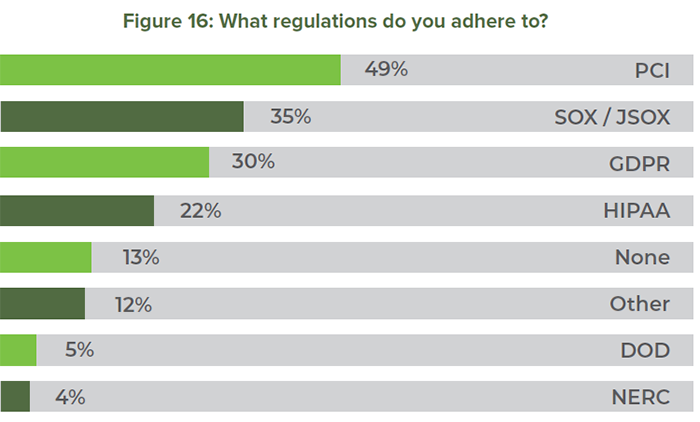 Figure 16: What regulations do you adhere to?