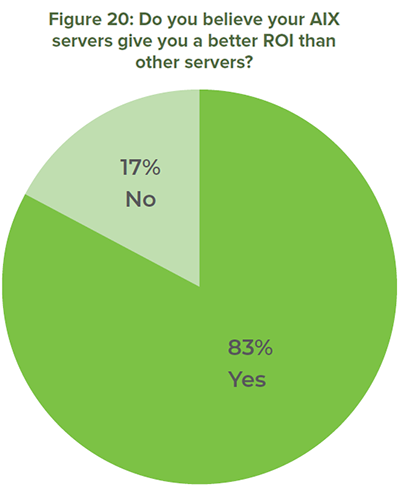 Figure 20: Do you believe your AIX servers give you a better ROI than other servers?