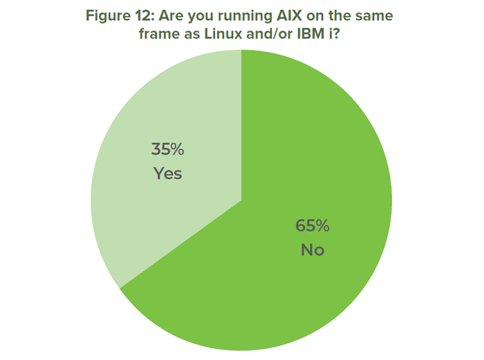Figure 12: Are you running AIX on the same frame as Linux and/or IBM i?