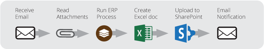 business workflow using Automate's SharePoint action
