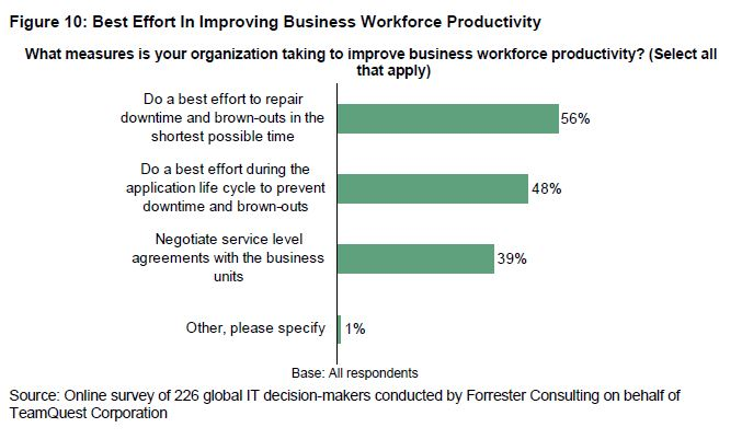 Best effort in improving business workforce productivity